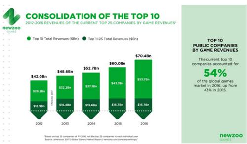 2016年全球上市公司游戏收入榜:腾讯领跑 网易增速最快