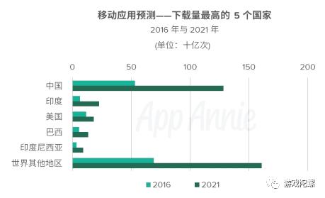 AppAnnie:2021年全球应用收入超1390亿美元,手游超1050亿