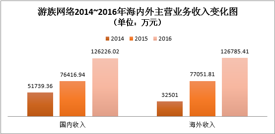 游族网络2016年营收25.3亿元 海外收入超过国内