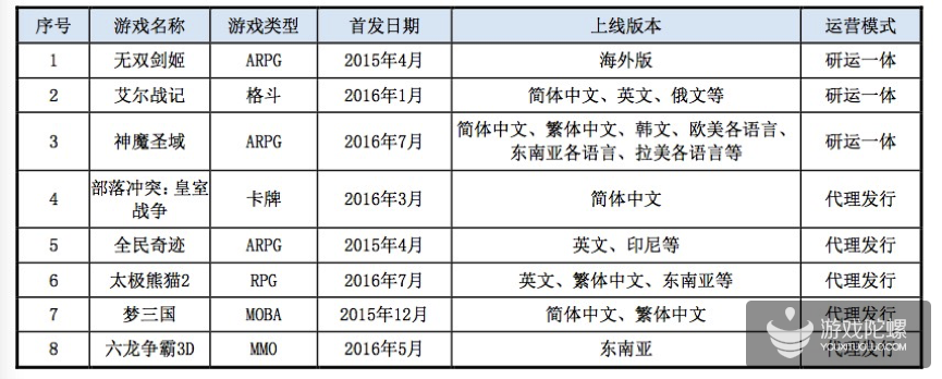 昆仑万维201年报:总收入24.25亿元,手游收入18.1亿