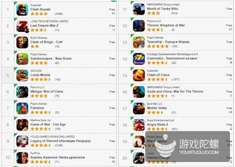 中国手游称霸俄罗斯:3月畅销榜Top 20,中国游戏营收占近40%
