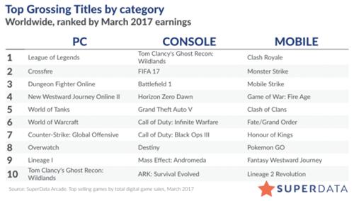 3月全球数字游戏收入80亿美元创历史最高 同比增长7%