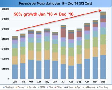 2016年美国移动游戏市场八大趋势解读