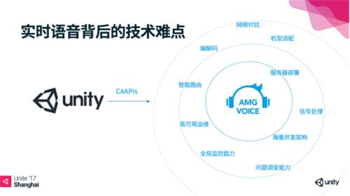 声网Agora.io受邀Unite演讲,发布首个基于Unity的游戏实时音视频SDK