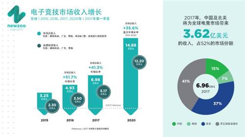 电竞市场或将突破700亿,各细分方向处于怎样的投资阶段