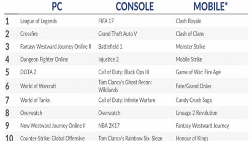 5月全球数字游戏收入78亿美元 《精灵宝可梦Go》掉出手游收入榜前十