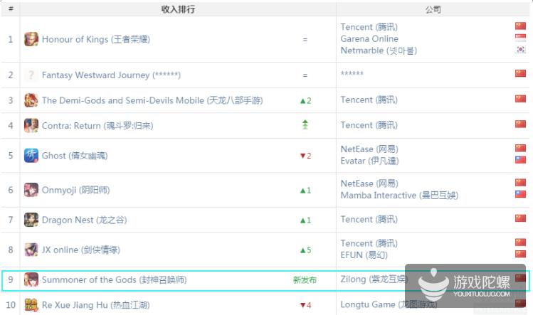 2017年6月中国区iOS游戏收入榜