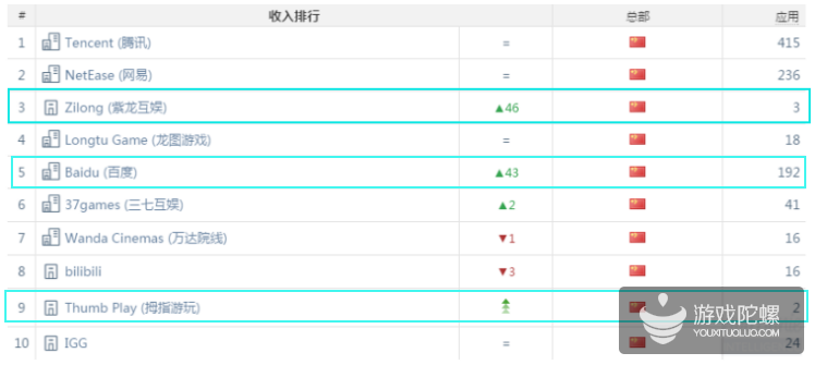 2017年6月中国区iOS游戏公司收入榜