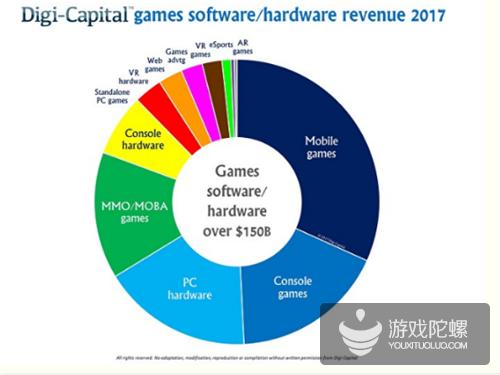 Digi-Capital:今年全球游戏收入将超过1500亿美元 手游收入500亿美元