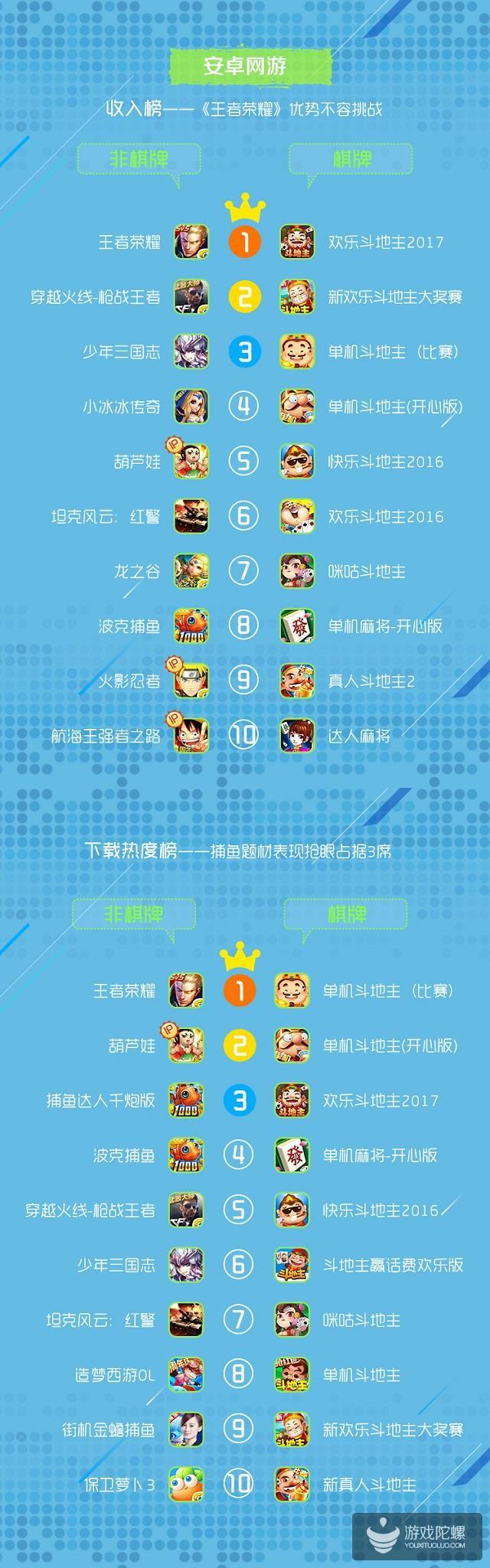 咪咕游戏6月数据报告:人均用户体验1.84款游戏,轻休闲题材最受欢迎