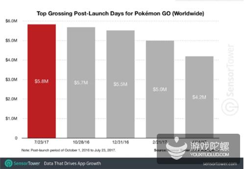 Sensor Tower:《精灵宝可梦Go》创单日最高收入纪录580万美元