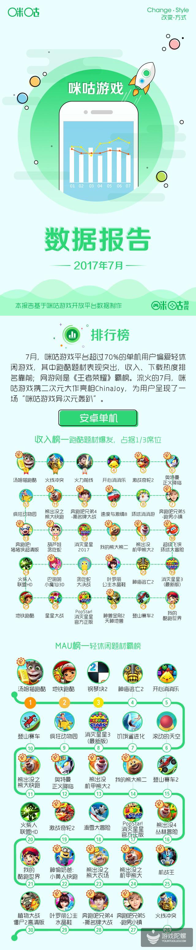 咪咕游戏7月报告:超70%单机用户偏爱轻休闲题材,《王者荣耀》依旧霸榜