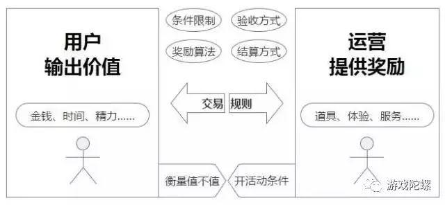 顶级活动策划进阶-规则篇,让双方交换更容易达成 丨 饭大官人
