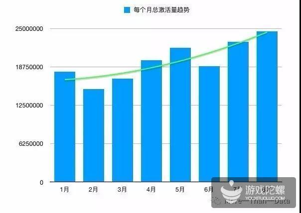 热云数据:8月份有3556款产品抢量!
