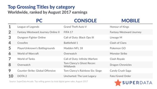 SuperData:8月全球数字游戏收入79亿美元 同比上升11%