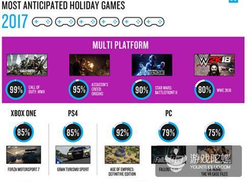 尼尔森:今年圣诞季,欧美玩家最期待这些游戏