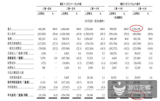 阅文集团公布上半年业绩:净利逾2.13亿元,收入近20亿元