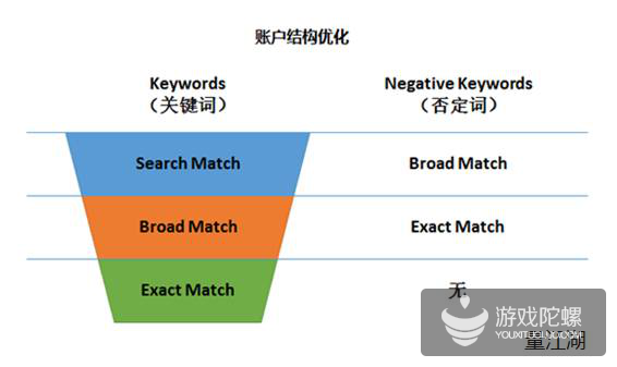 苹果Search Ads获量技巧:利用三层过滤最大化控制CPA成本