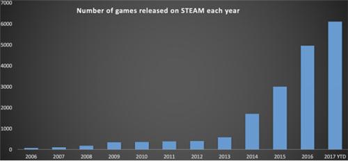 Steam2017年新游数量超6000款,超去年的4207款