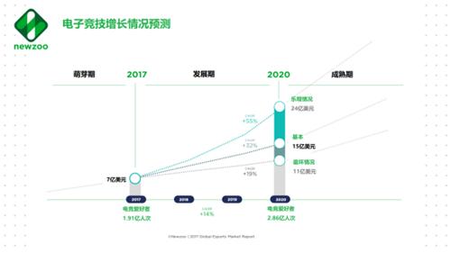 1160亿美元,移动游戏占43%!增长太快,Newzoo重新预测全球游戏市场