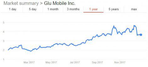 2017年27家上市游戏公司成绩表:股价平均涨63%,市值贡献4700亿美元,腾讯贡献了近50%
