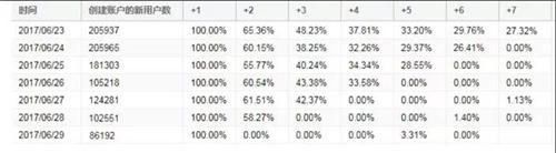 MOBA+FPS+吃鸡三合一,《枪火战神》预约破500万引领主流