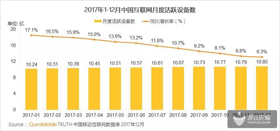 QuestMobile 2017年中国移动互联网年度报告:微信小程序开始显露强大的势能,2017年用户规模突破3亿