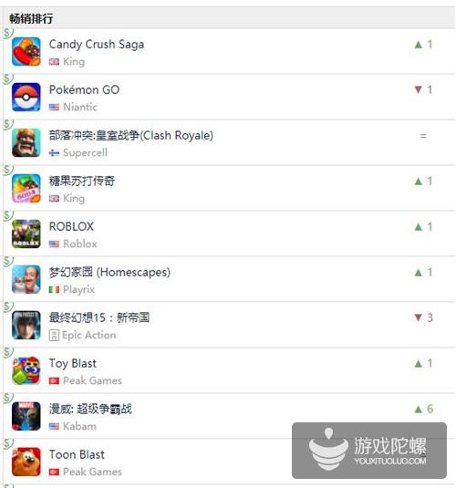 美国iOS畅销榜Top 30大换血:三消和博彩类游戏占了近五成