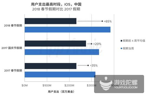 春节期间 《刺激战场》下载量最高 ,《王者荣耀》付费最多