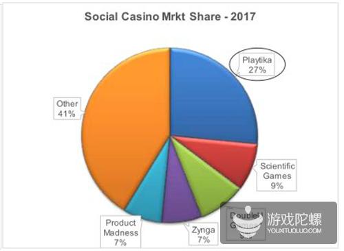 45亿美元博彩类游戏市场,King、游族、网禅等巨头争相进入!