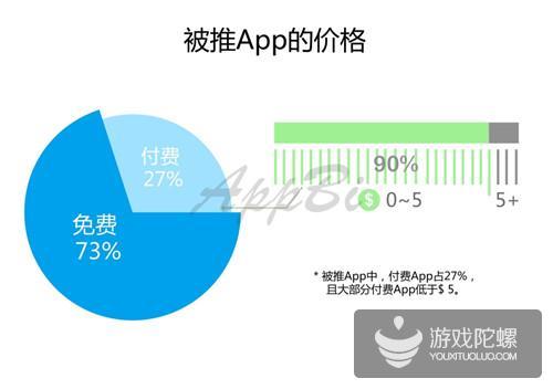 App Store「Today」美国区数据报告
