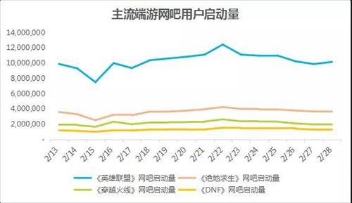 春节期间网吧整体回暖 《英雄联盟》日启动量占比过半