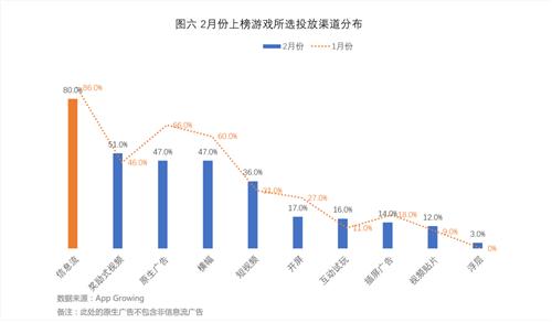 2月份手游买量趋势分析:投放竞争减缓,网易多款旧游戏更新强抢量