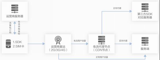 互联网新半场的流量生态——阿里云定向免流方案