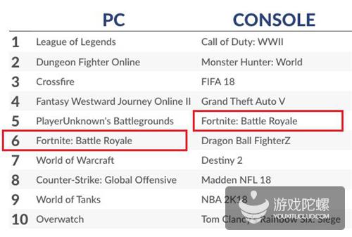 新王降临?340万同时在线玩家数,《绝地求生》已被这款游戏全线压制!