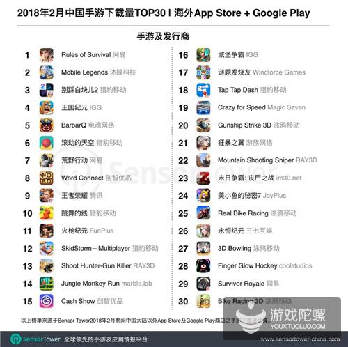 2018年2月成功出海的中国手游作品TOP30:《火枪纪元》首次打入前三强,网易两款吃鸡手游海外吸金量大增