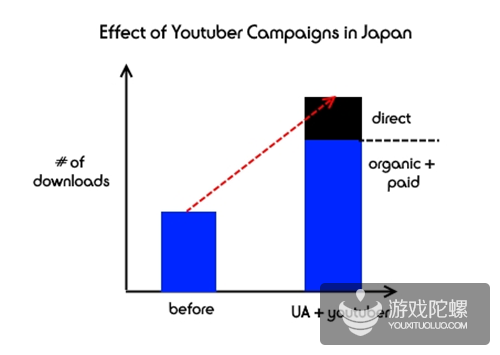 日本手游营销怎么做?Top 10手游电视广告费每月至少200-300万美元