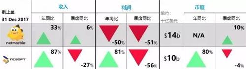 2017年Q4海外财报综述:任天堂成为大赢家,SE表现低迷