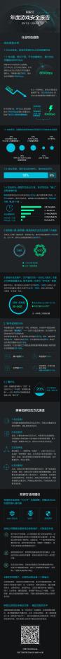 游戏安全报告(2017 - 2018全年)