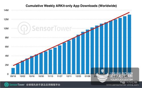 ARKit应用6个月内累计下载次数达1300万,游戏占一半,生活类翻倍