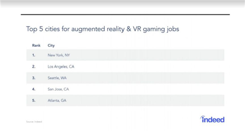 3年增长93%,美国越来越多游戏从业者选择AR、VR