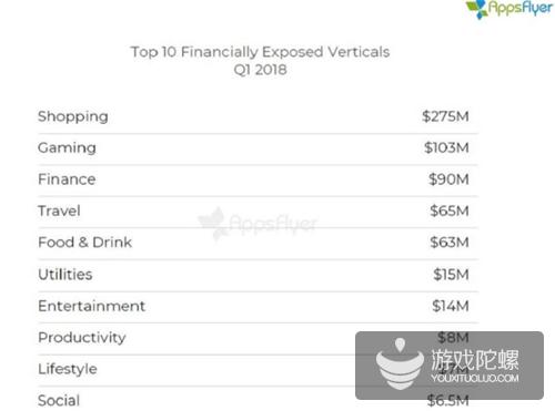 触目惊心!移动广告诈骗Q1达8亿美元,同比涨30%