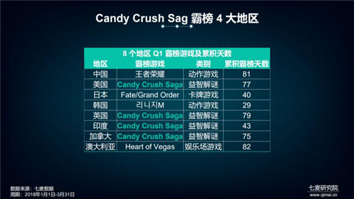 8 国手游解析,Candy Crush Saga 雄踞 4 国榜首!比王者荣耀更受欢迎?