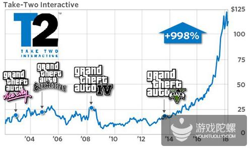 总收入超60亿美元!《侠盗猎车手5》成史上最畅销娱乐产品