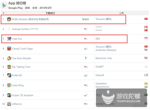App Annie 3月指数:腾讯网易首次完全垄断中国iOS收入榜,《黑色沙漠手游》空降全球收入榜Top 10