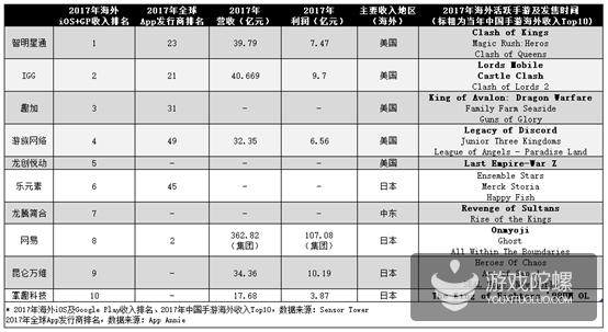 2017年中国游戏海外营收超过80亿美元 头部厂商是怎么做的?