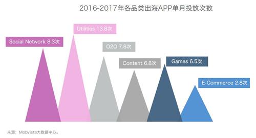 2018年中国移动互联网出海环境全揭秘:游戏类成为最受欢迎的出海应用
