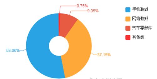 手游总营收32.84亿,三年翻六倍,三七互娱成产业转型典范