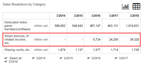 任天堂2018财年手游业务营收3.6亿美元,同比增62%