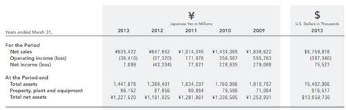 重磅:任天堂新掌门人要打造9亿美元的手游业务